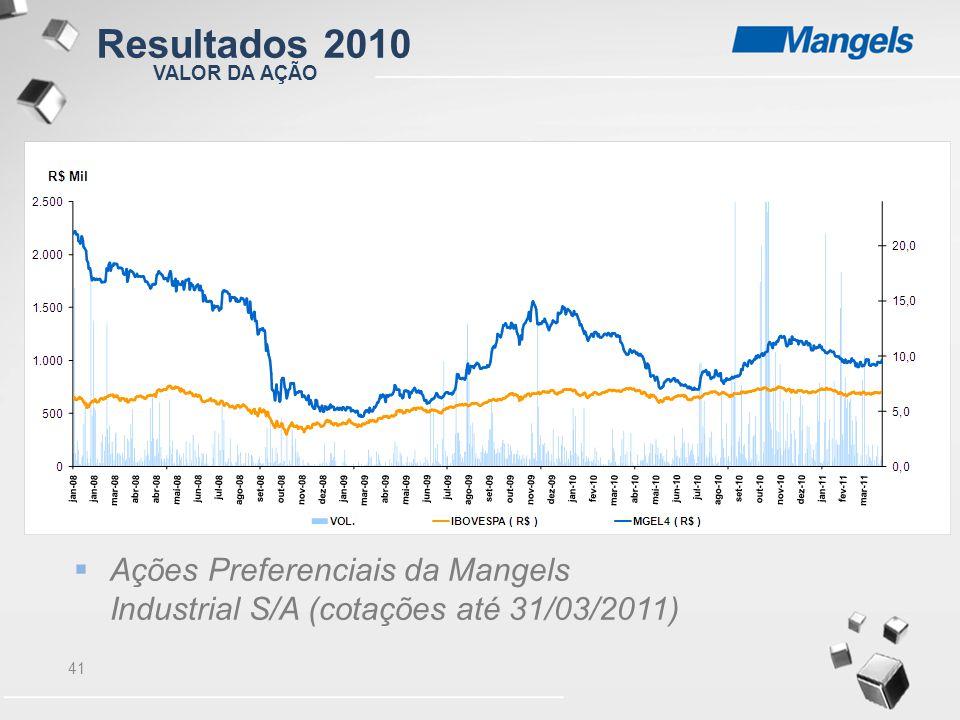 Resultados 2010 VALOR DA AÇÃO.