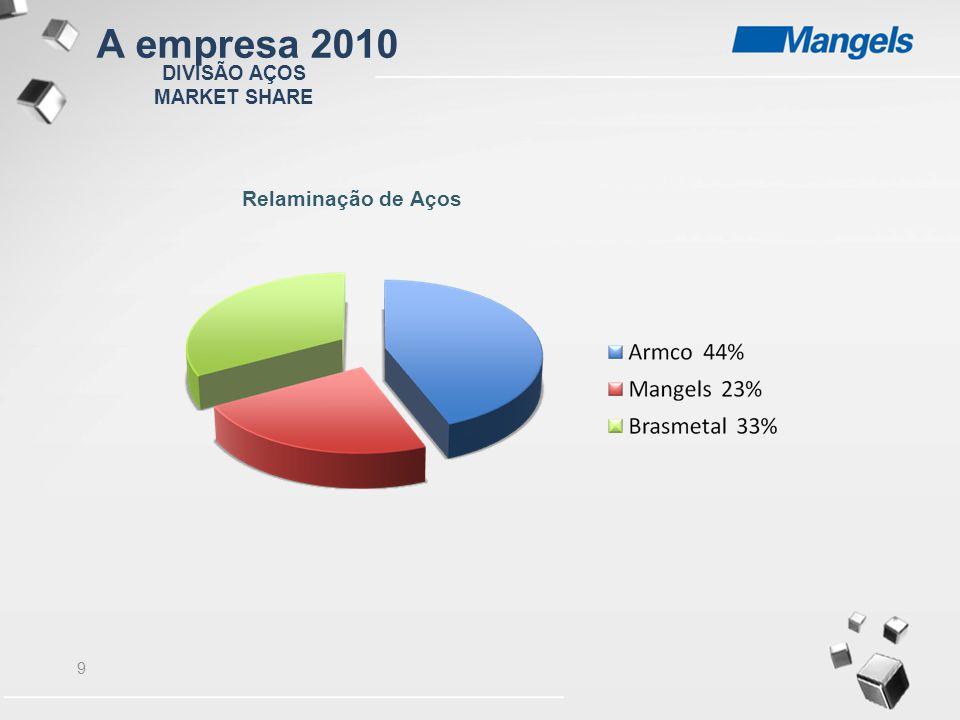 A empresa 2010 DIVISÃO AÇOS MARKET SHARE Relaminação de Aços
