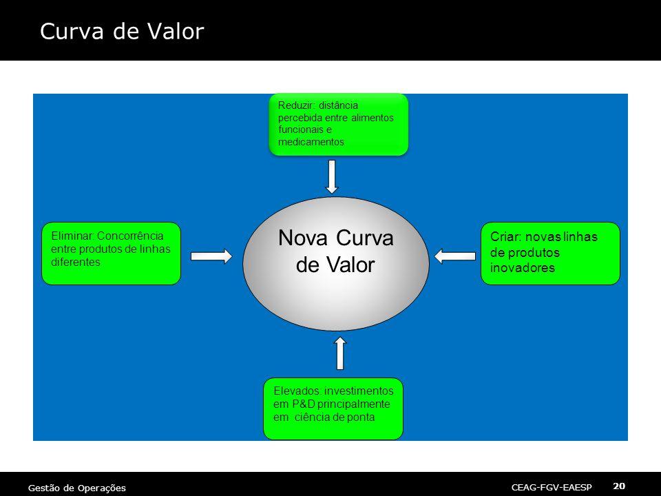 Curva de Valor Nova Curva de Valor
