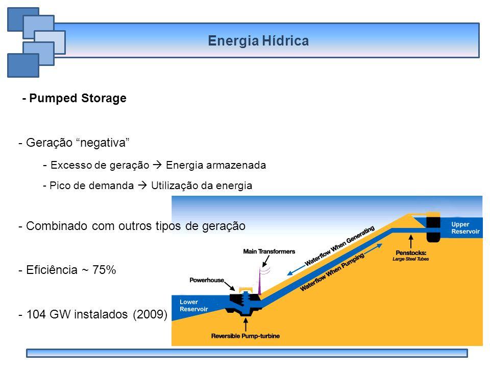 Energia Hídrica - Pumped Storage Geração negativa