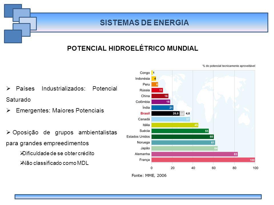 POTENCIAL HIDROELÉTRICO MUNDIAL