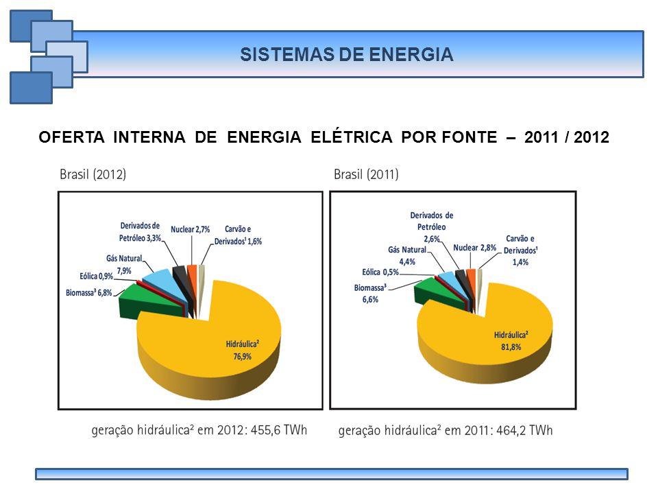 OFERTA INTERNA DE ENERGIA ELÉTRICA POR FONTE – 2011 / 2012