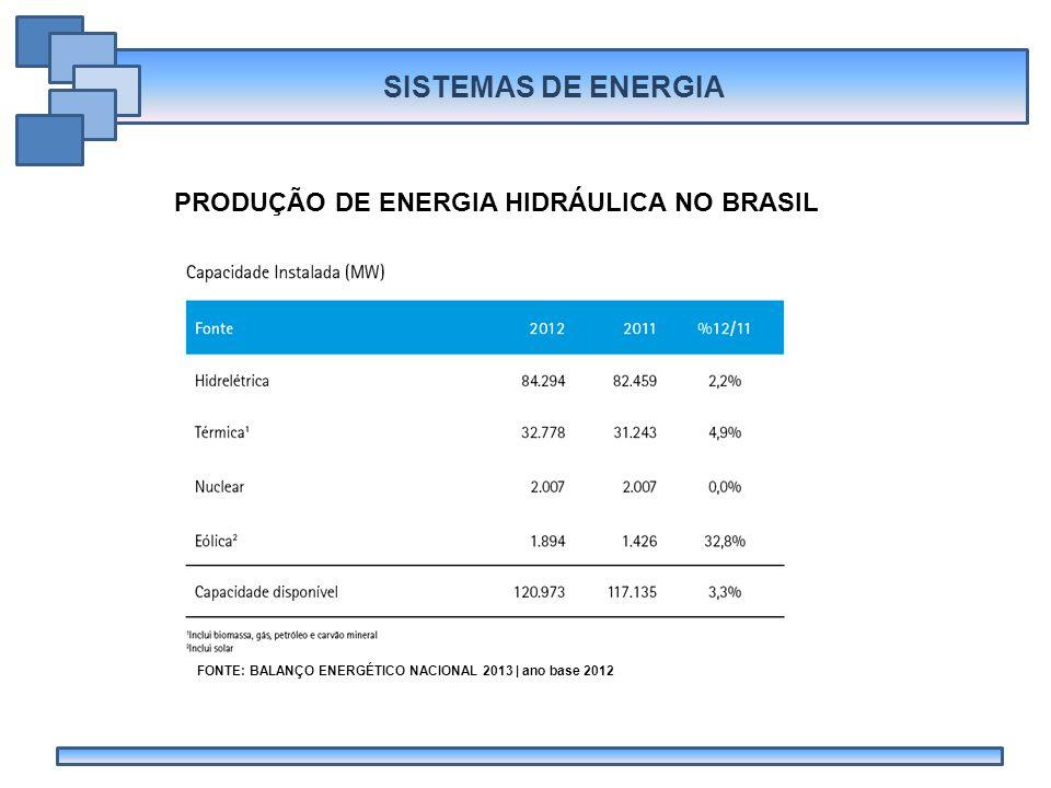 PRODUÇÃO DE ENERGIA HIDRÁULICA NO BRASIL