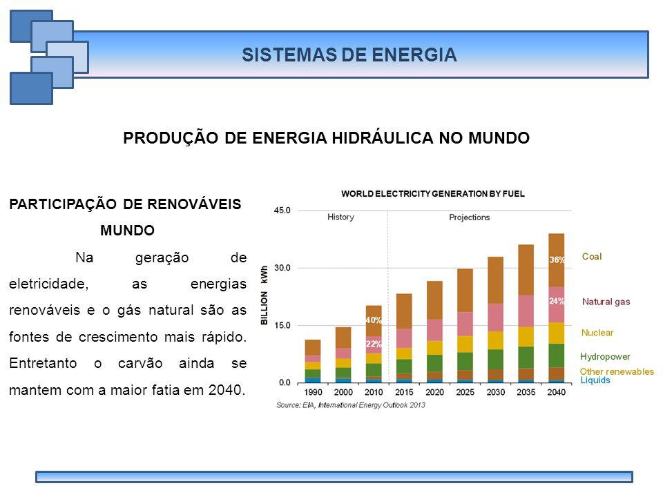PRODUÇÃO DE ENERGIA HIDRÁULICA NO MUNDO