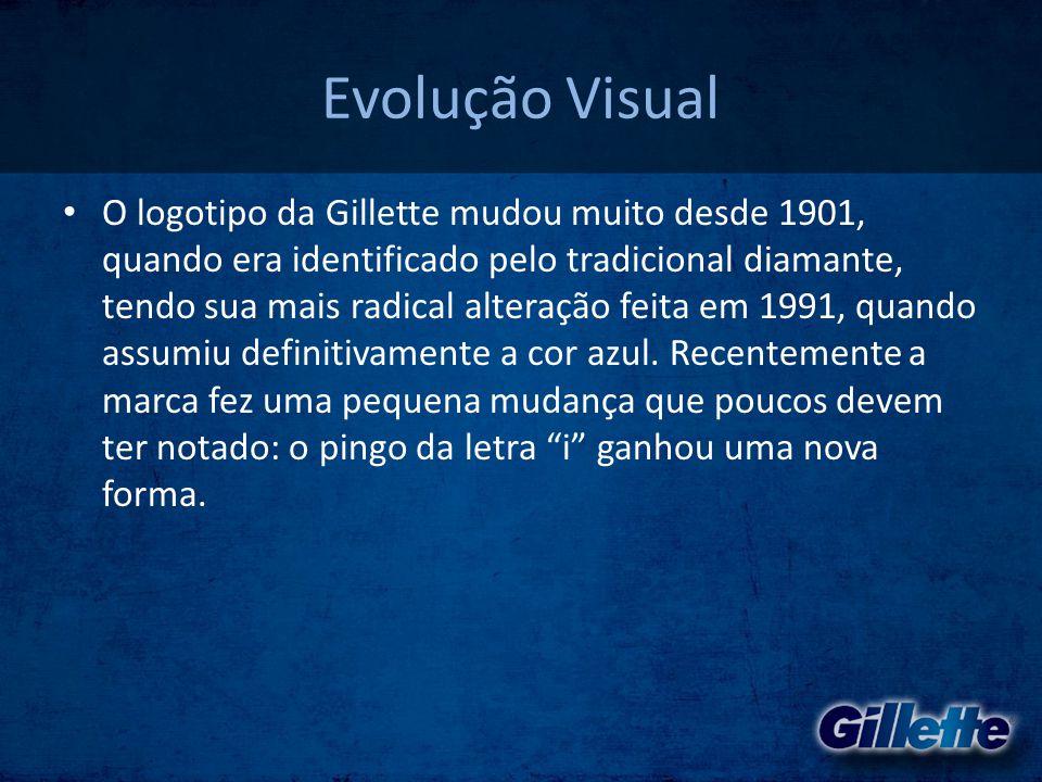 Evolução Visual