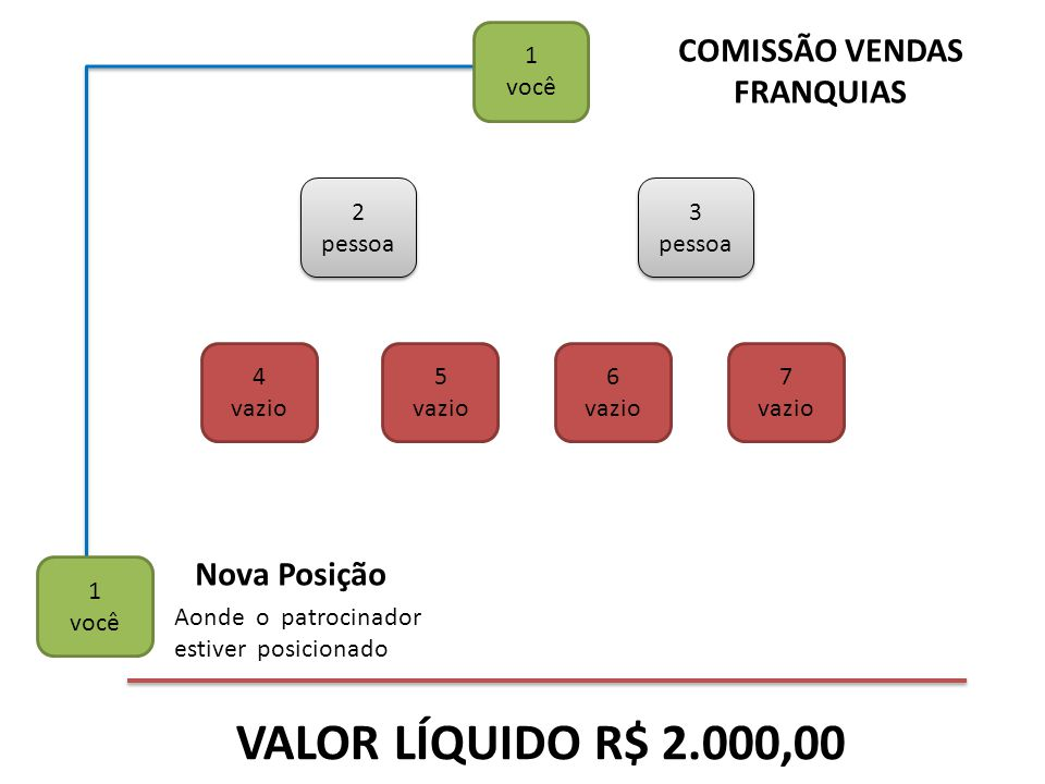 COMISSÃO VENDAS FRANQUIAS