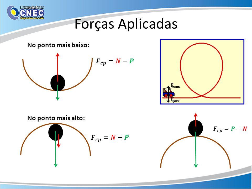 Forças Aplicadas No ponto mais baixo: 𝑭 𝒄𝒑 =𝑵−𝑷 No ponto mais alto: