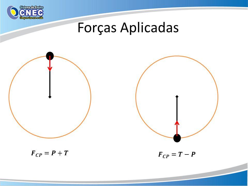 Forças Aplicadas 𝑭 𝑪𝑷 =𝑷+𝑻 𝑭 𝑪𝑷 =𝑻−𝑷