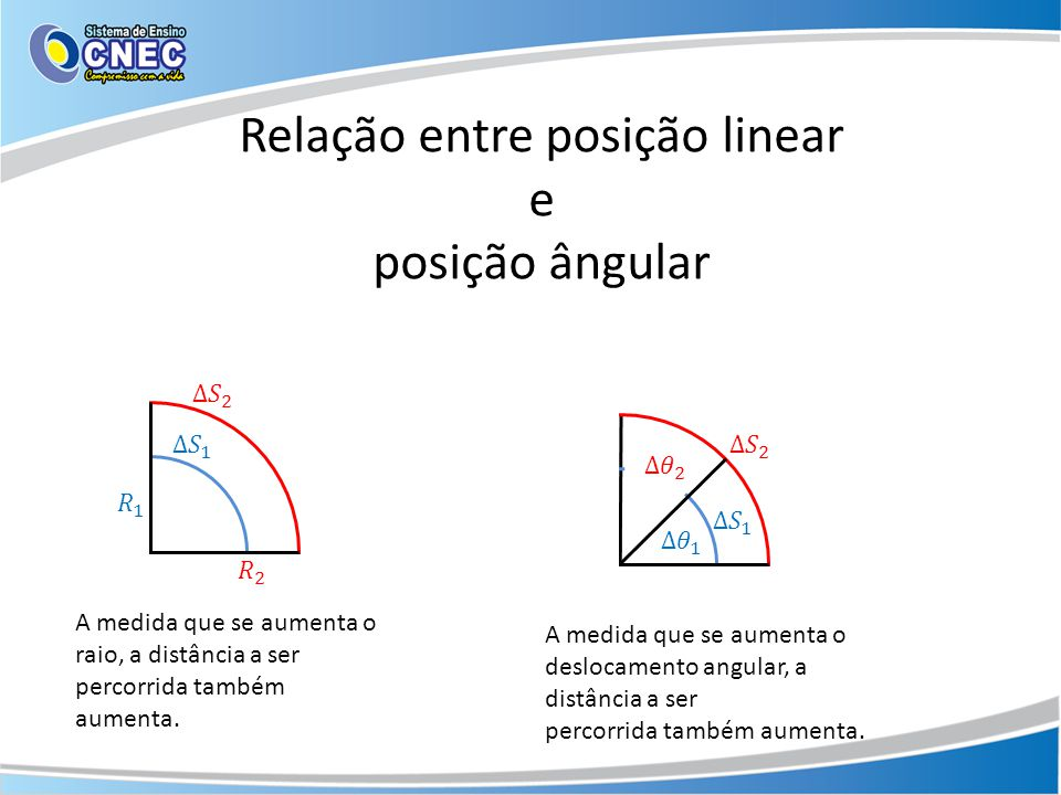 Relação entre posição linear e posição ângular
