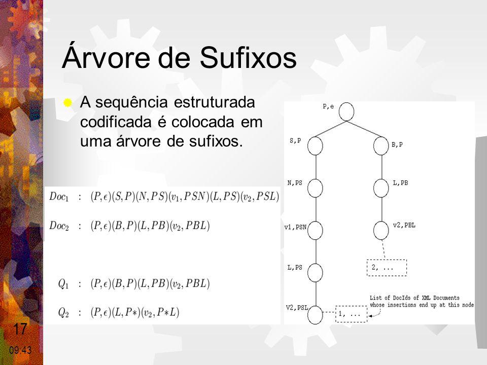 Árvore de Sufixos A sequência estruturada codificada é colocada em uma árvore de sufixos. 17 16:23