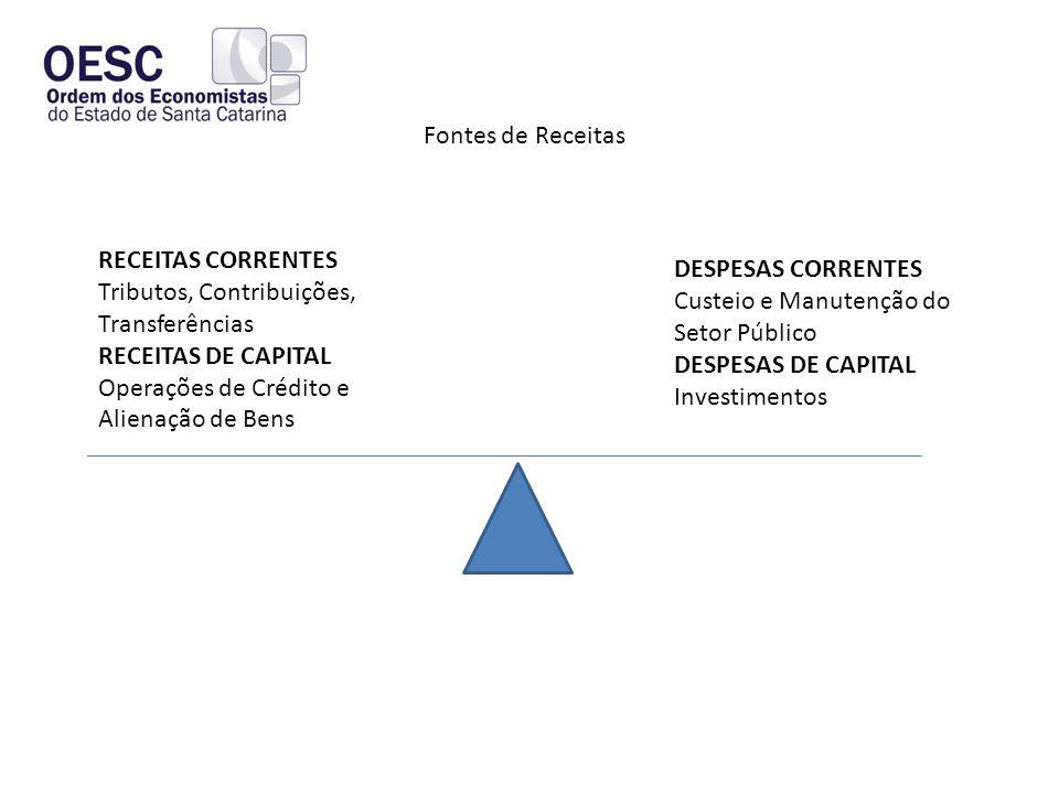 Fontes de Receitas RECEITAS CORRENTES Tributos, Contribuições, Transferências. RECEITAS DE CAPITAL Operações de Crédito e Alienação de Bens.