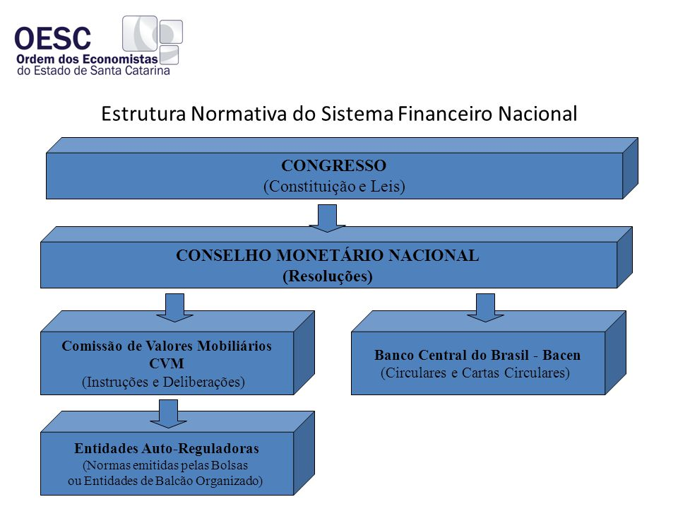 Estrutura Normativa do Sistema Financeiro Nacional