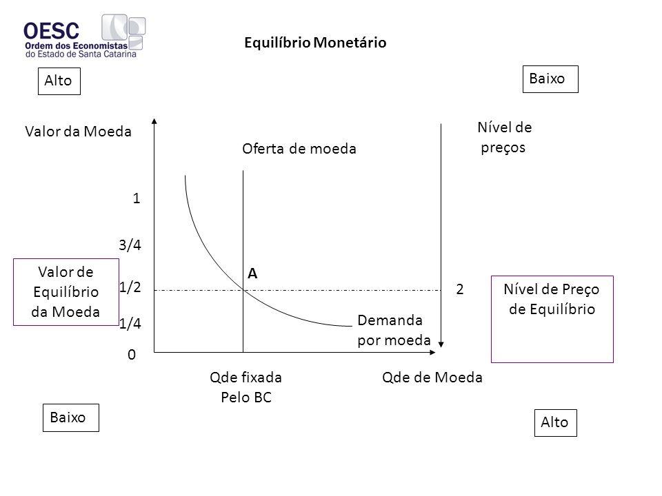 Equilíbrio Monetário Alto. Baixo. Valor da Moeda. Nível de. preços. Oferta de moeda. 1. 3/4.