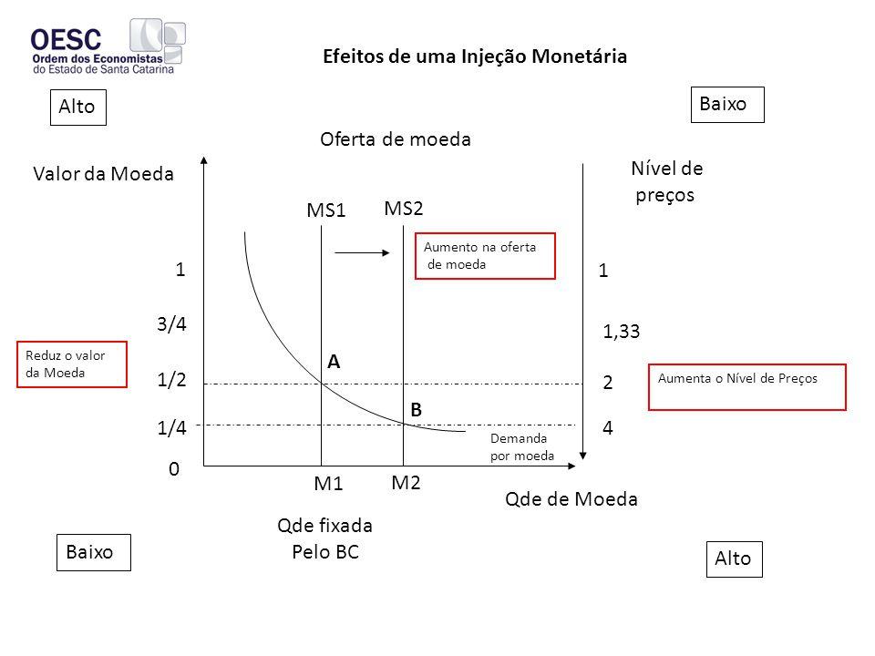 Efeitos de uma Injeção Monetária