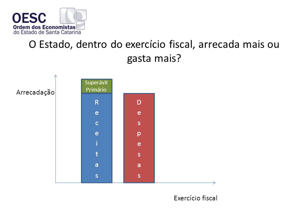 O Estado, dentro do exercício fiscal, arrecada mais ou gasta mais