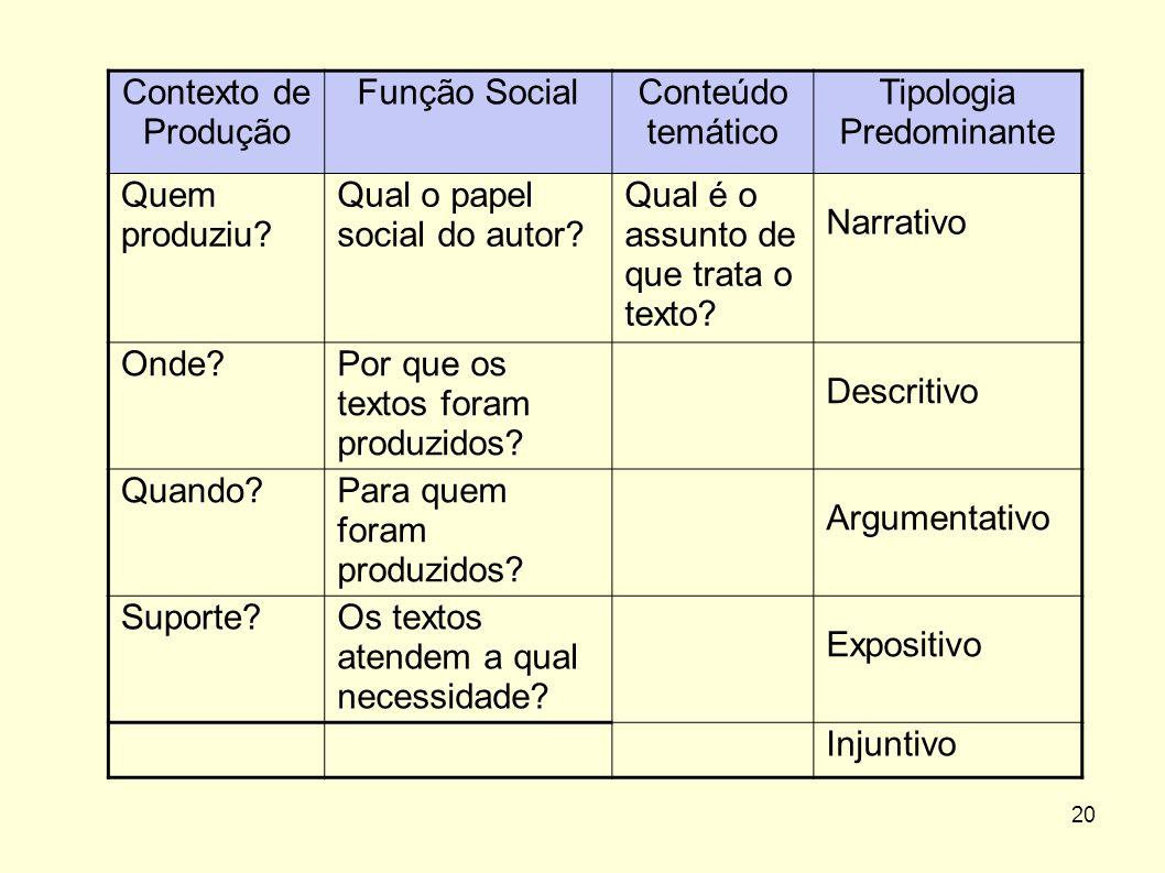 Tipologia Predominante