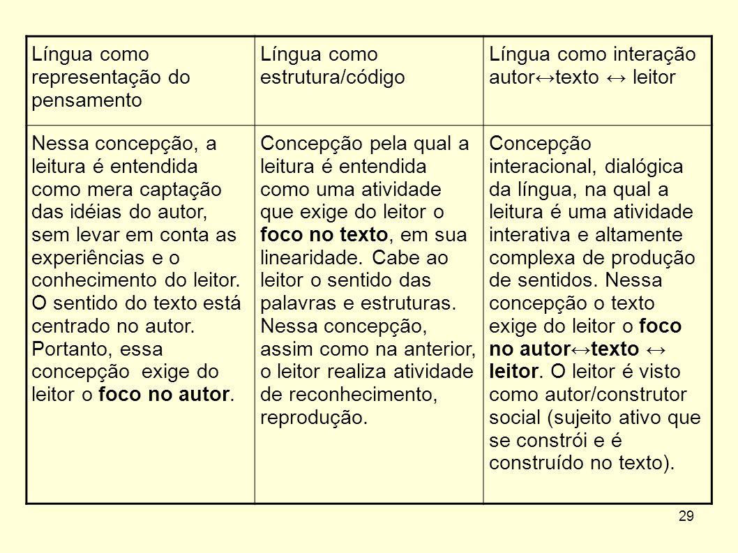 Língua como representação do pensamento