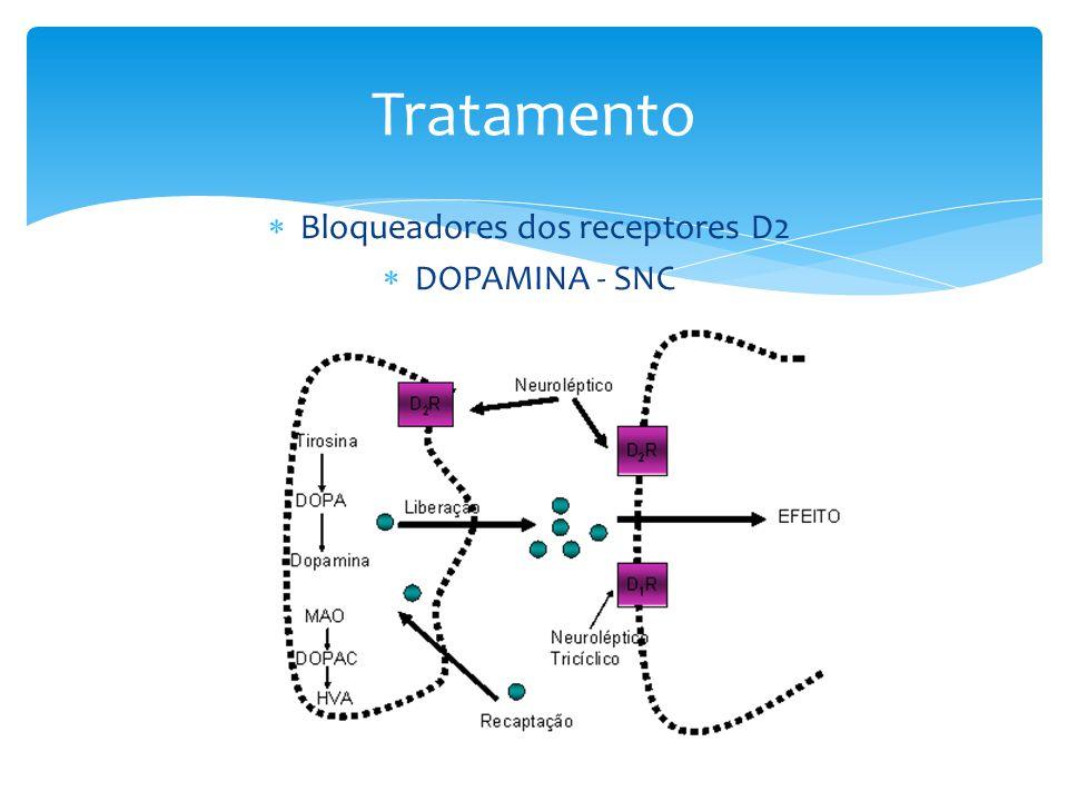 Bloqueadores dos receptores D2