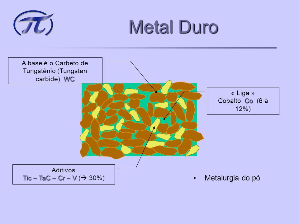 Metal Duro Metalurgia do pó