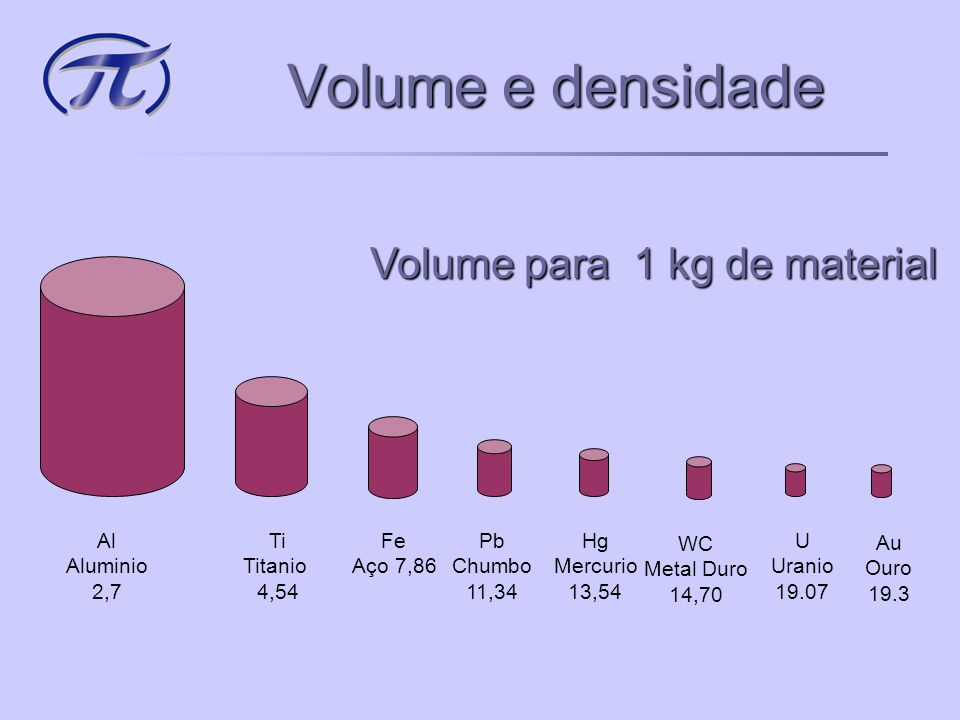 Volume e densidade Volume para 1 kg de material Al Aluminio 2,7