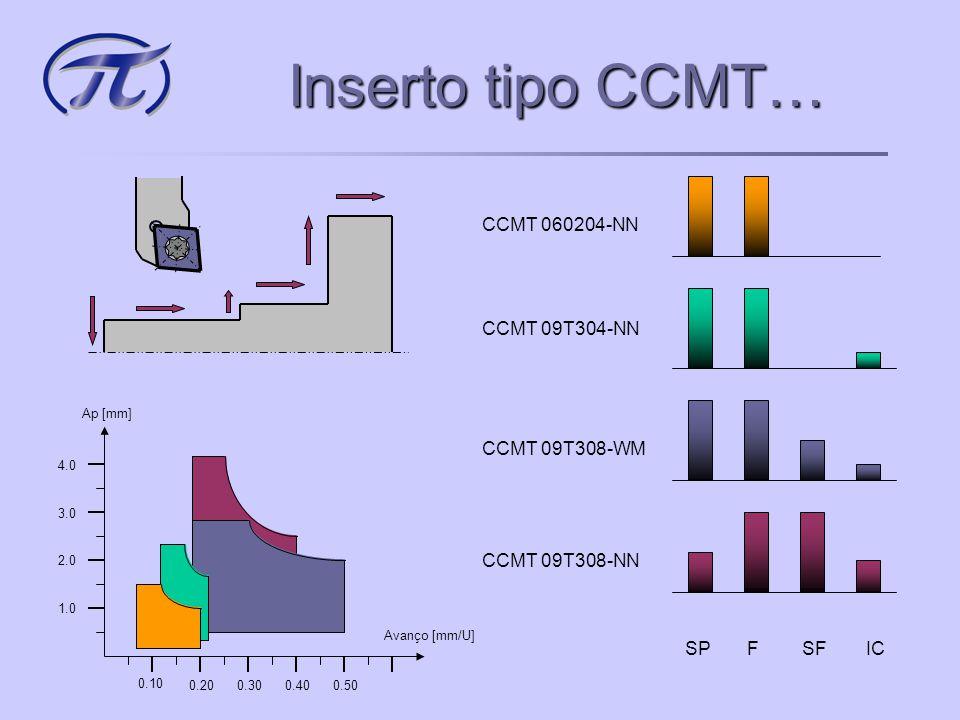 Inserto tipo CCMT… CCMT 060204-NN CCMT 09T304-NN CCMT 09T308-NN SP F