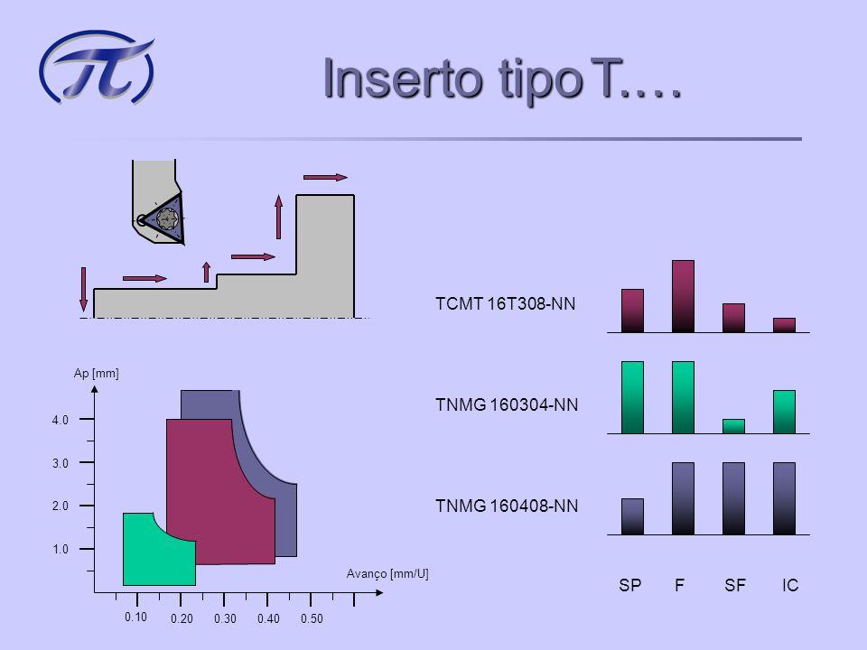 Inserto tipo T.… TCMT 16T308-NN SP F SF IC TNMG 160408-NN