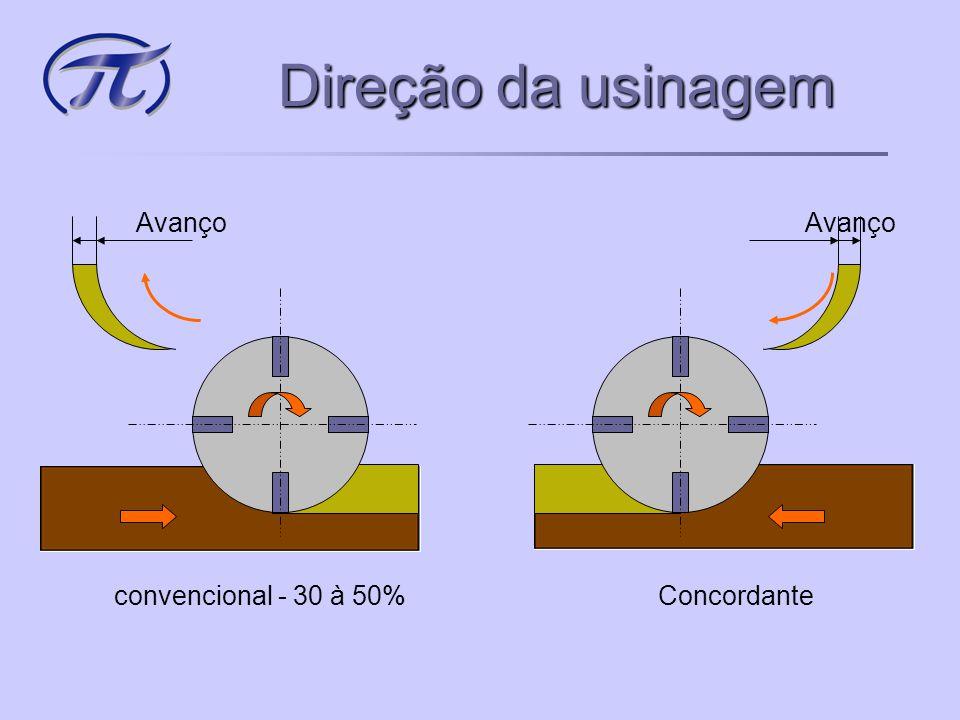 Direção da usinagem Avanço convencional - 30 à 50% Concordante