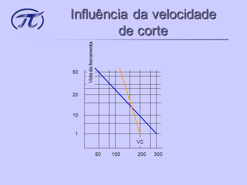 Influência da velocidade de corte