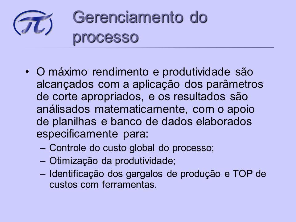 Gerenciamento do processo
