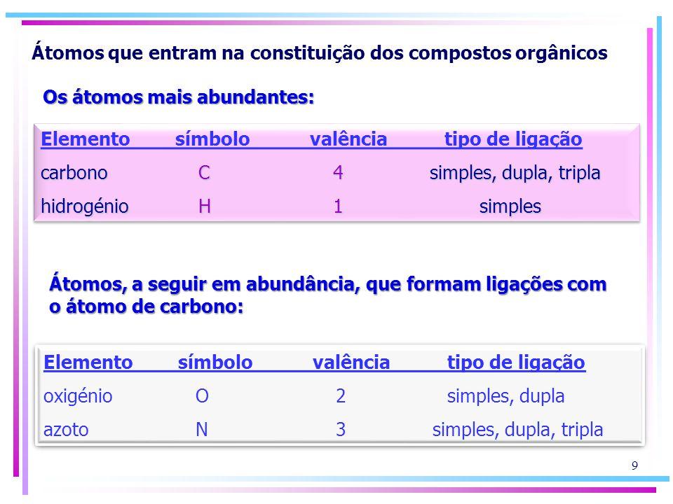 Átomos que entram na constituição dos compostos orgânicos