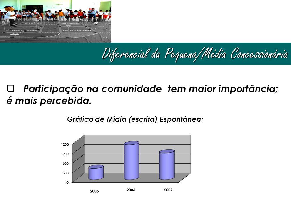 Diferencial da Pequena/Média Concessionária