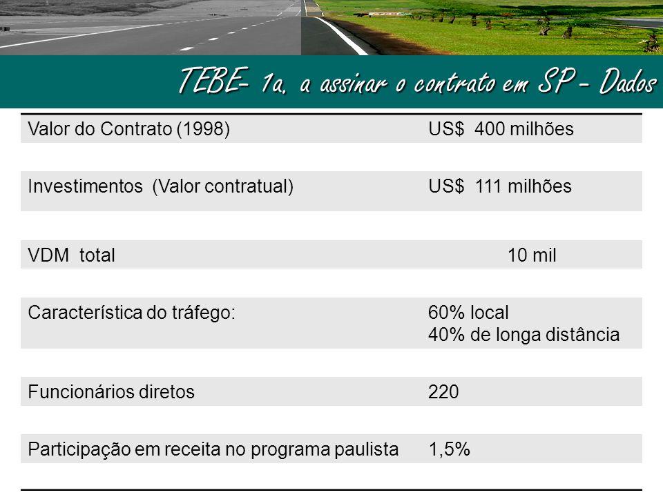 TEBE- 1a. a assinar o contrato em SP - Dados