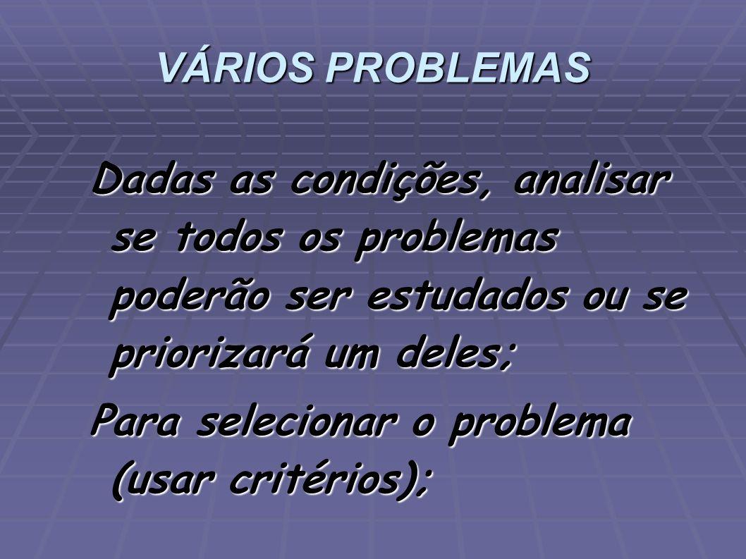 VÁRIOS PROBLEMAS Dadas as condições, analisar se todos os problemas poderão ser estudados ou se priorizará um deles;