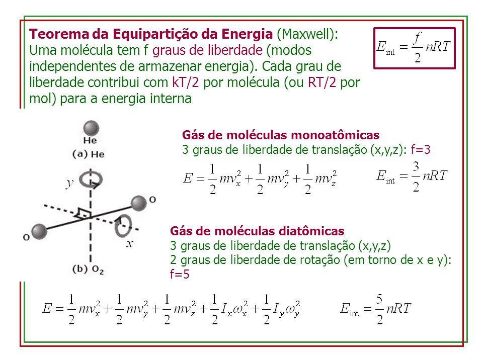 Teorema da Equipartição da Energia (Maxwell):