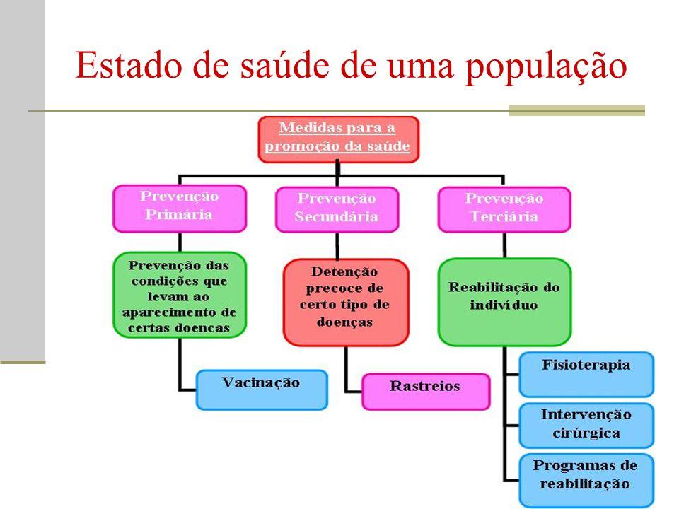Estado de saúde de uma população