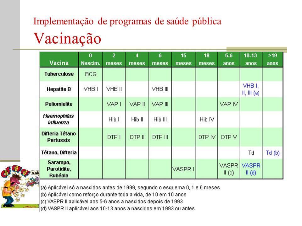 Implementação de programas de saúde pública Vacinação