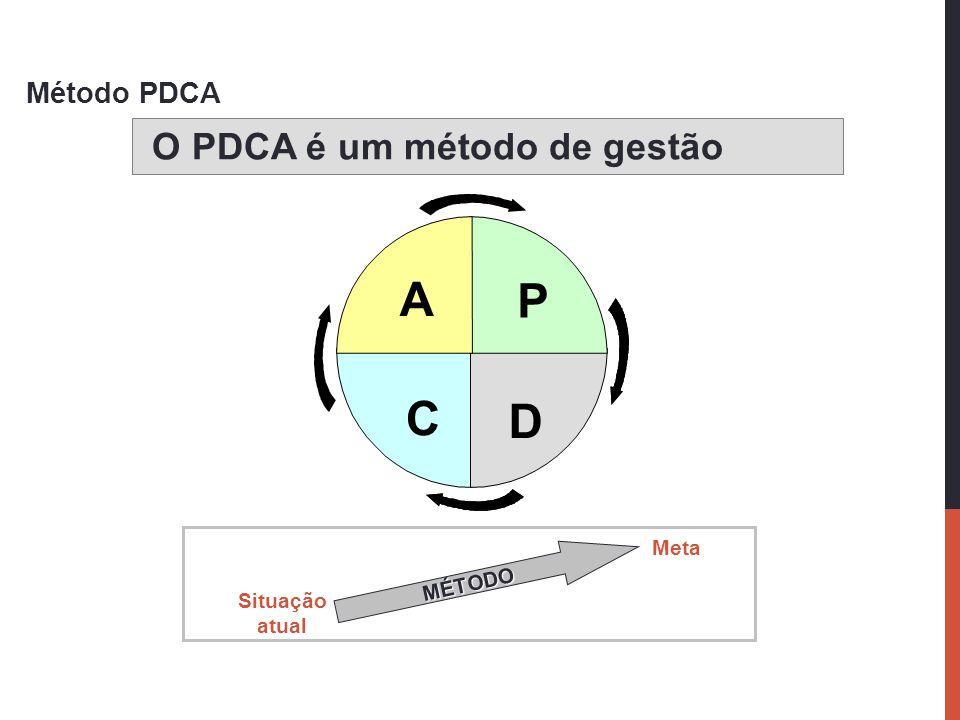 A P C D O PDCA é um método de gestão Método PDCA Meta MÉTODO