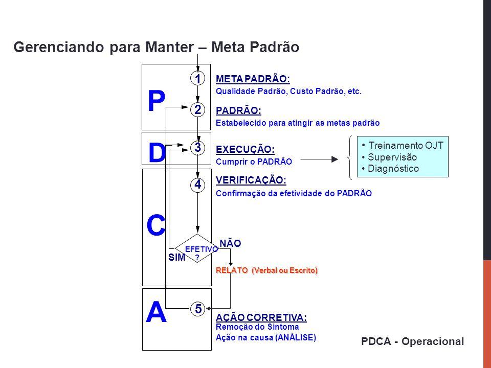 P C A D Gerenciando para Manter – Meta Padrão 1 2 3 4 5