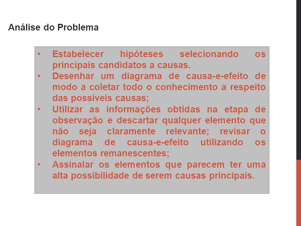 Análise do Problema Estabelecer hipóteses selecionando os principais candidatos a causas.