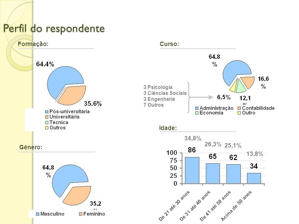 Perfil do respondente Formação: Curso: Idade: 34,8% 26,3% 25,1%