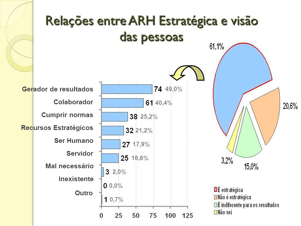 Relações entre ARH Estratégica e visão das pessoas