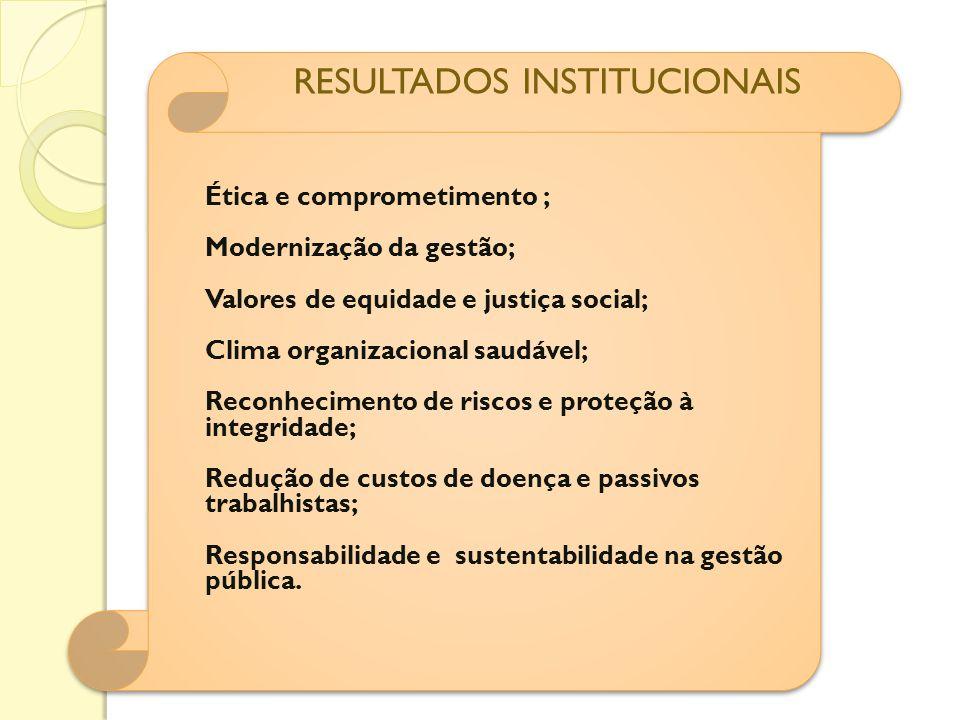 RESULTADOS INSTITUCIONAIS