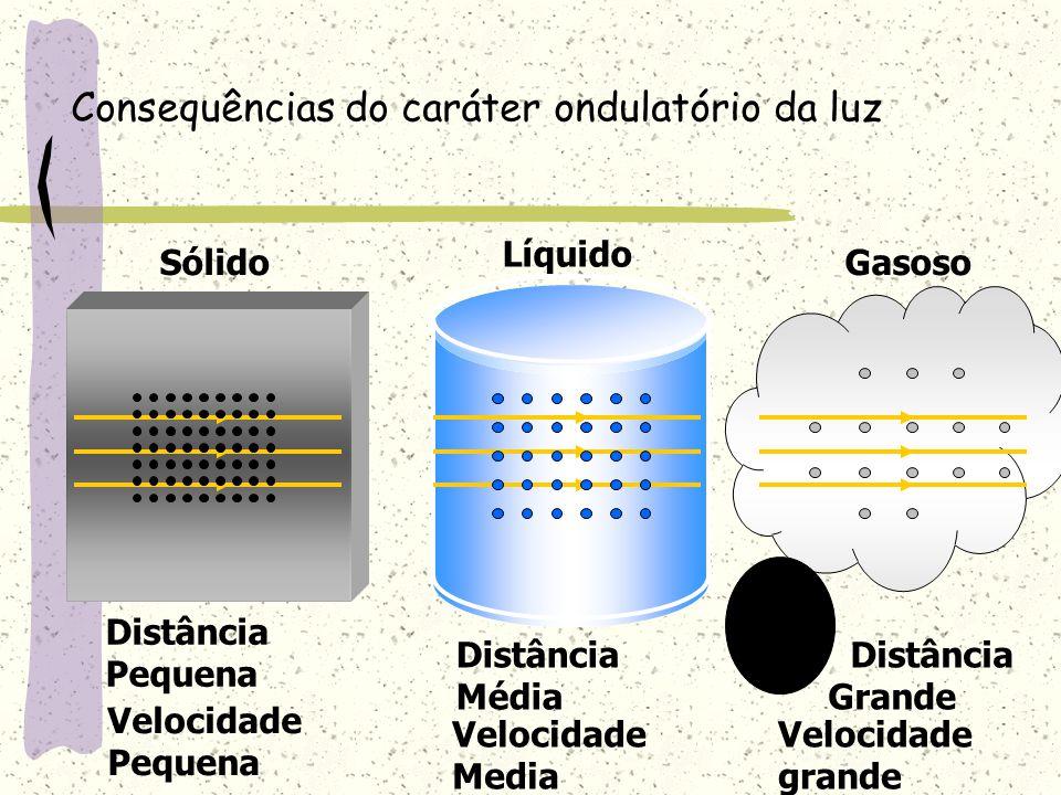 Consequências do caráter ondulatório da luz