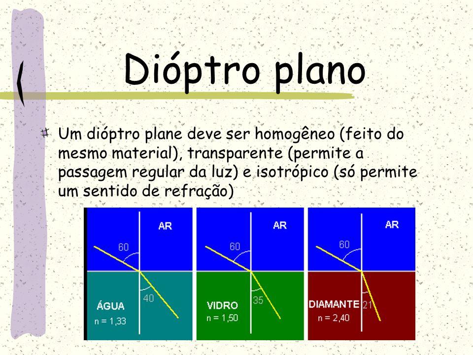 Dióptro plano