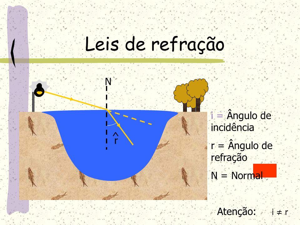 Leis de refração N i = Ângulo de incidência r = Ângulo de refração ^ r