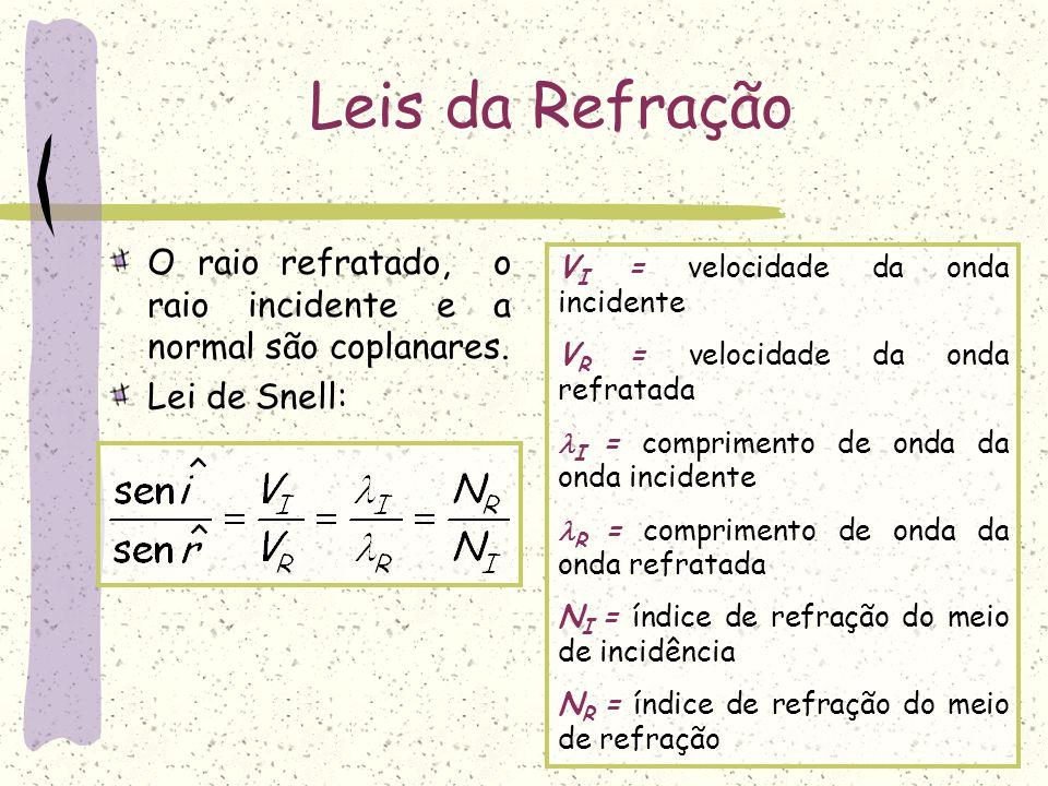 Leis da Refração O raio refratado, o raio incidente e a normal são coplanares. Lei de Snell: VI = velocidade da onda incidente.