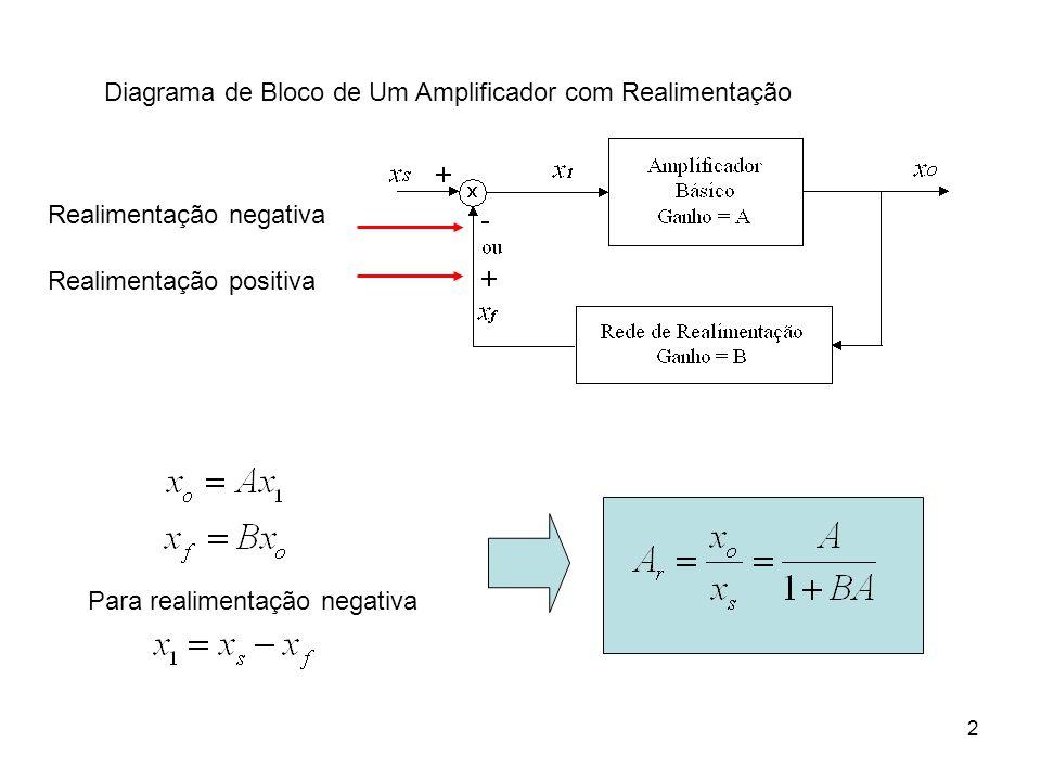 Diagrama de Bloco de Um Amplificador com Realimentação