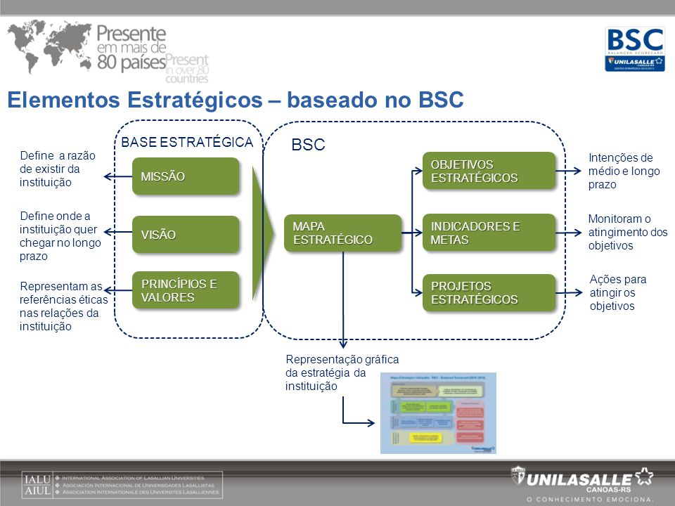 Elementos Estratégicos – baseado no BSC