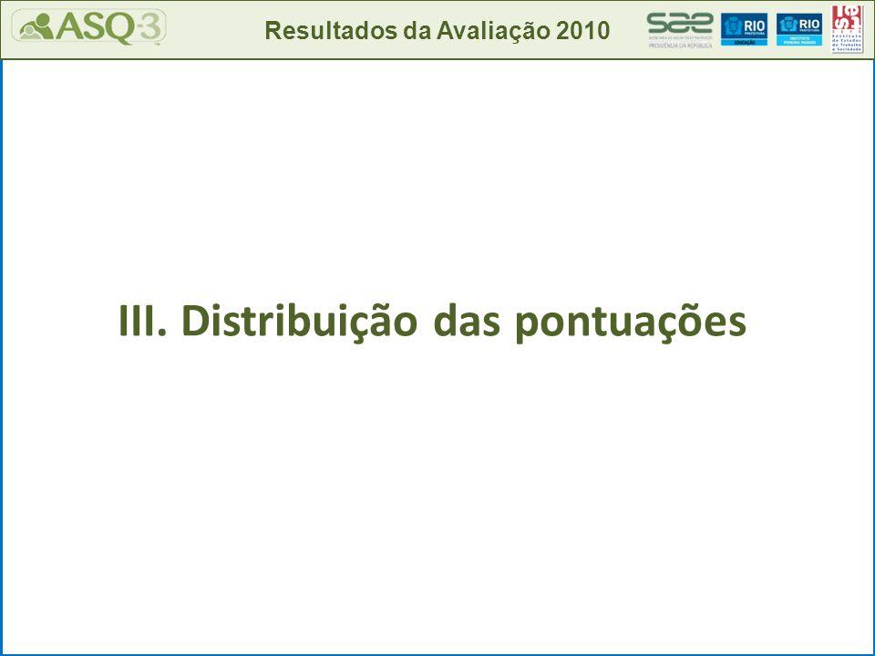 III. Distribuição das pontuações