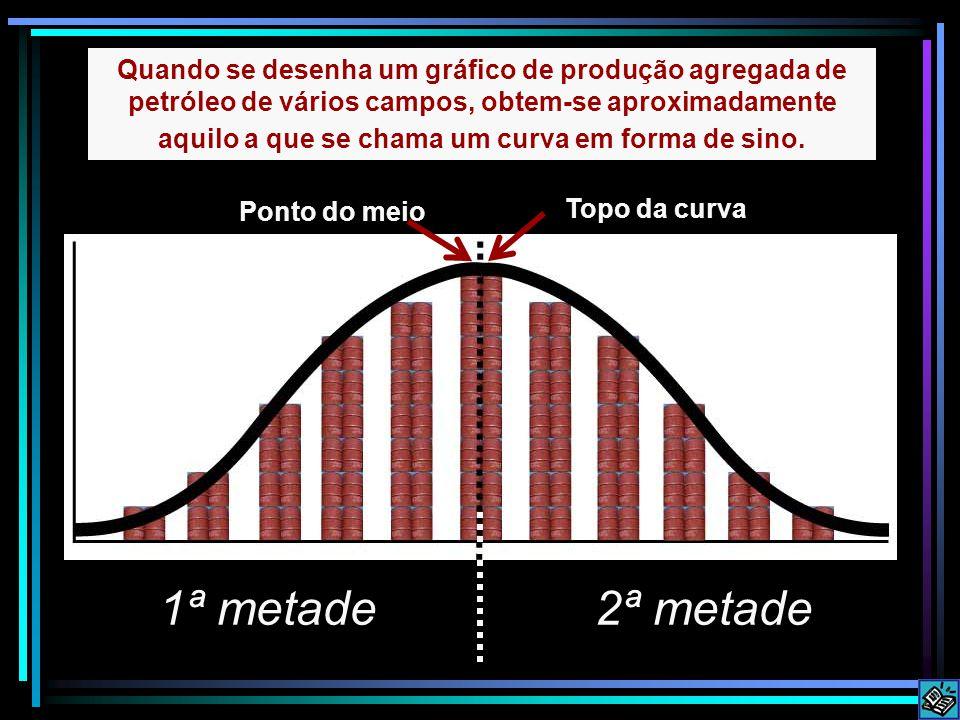 Quando se desenha um gráfico de produção agregada de petróleo de vários campos, obtem-se aproximadamente aquilo a que se chama um curva em forma de sino.